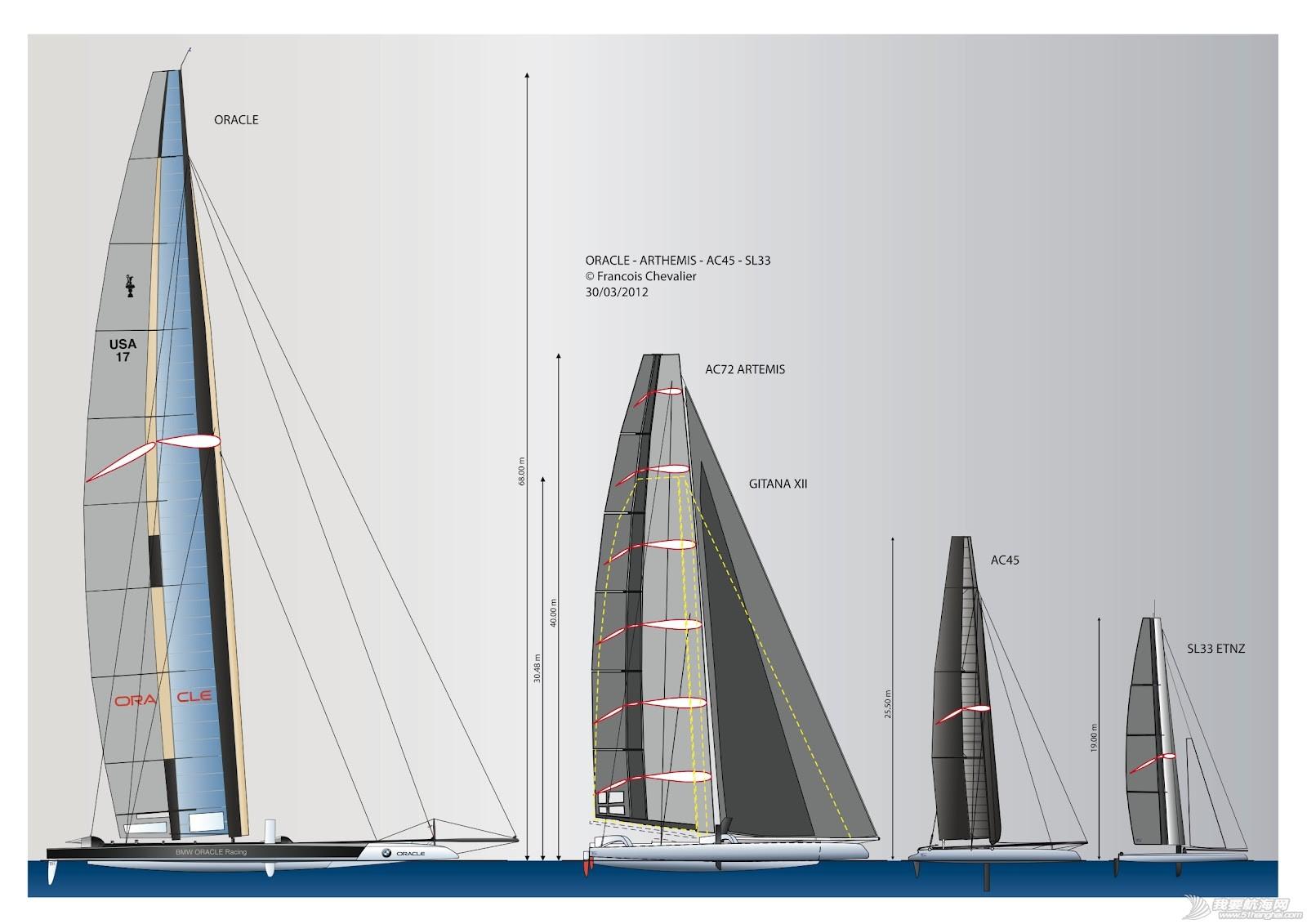 帆船赛,图片,美洲杯,结构图,新手推荐 美洲杯赛船前沿谍报:赛船ac45,a