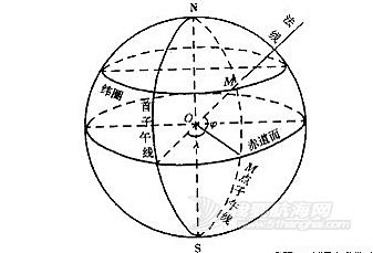 海洋,地理坐标 地面上任何一点位置和船舶在海洋上的位置都可以用地理坐标来表示和确定。