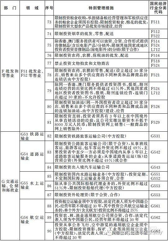 上海市政府,投资项目,中国,2014,动态 自贸区动态·上海自贸区2014版负面清单发布:削减了51个项目