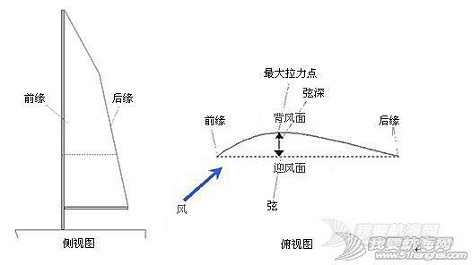 """逆风航行,水平线,帆船,原理 在这里简单介绍一下帆船逆风前进原理,逆风的航线并不是能用""""走Z字""""一句话概括的。"""