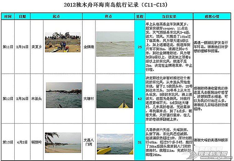 中国首次独木舟成功环海南岛活动纪实---梦想的力量