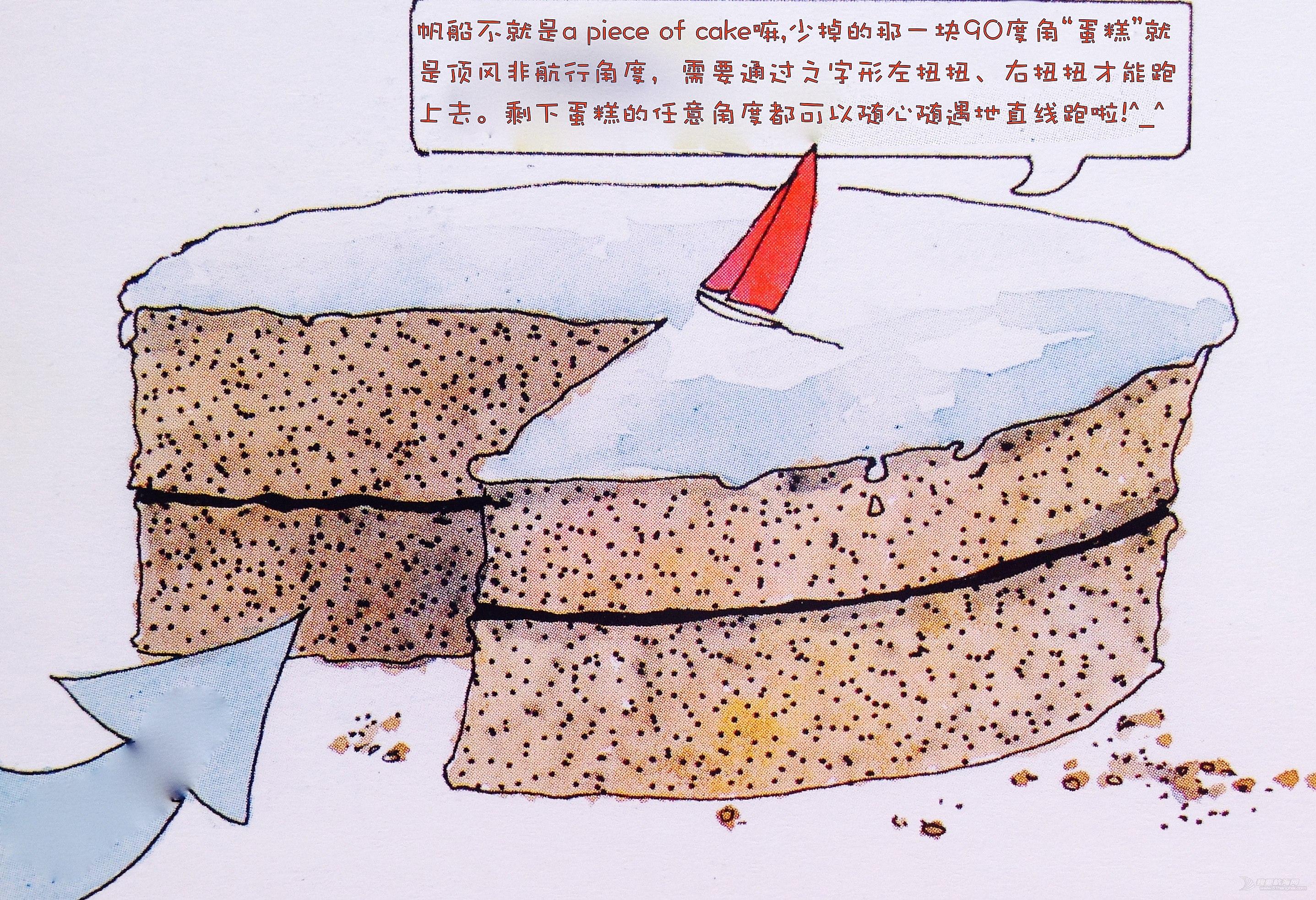 上风,迎风航线,徐莉佳,帆船,如何 帆船是如何前进的?这里我们需要讲些理论知识咯---徐莉佳漫画