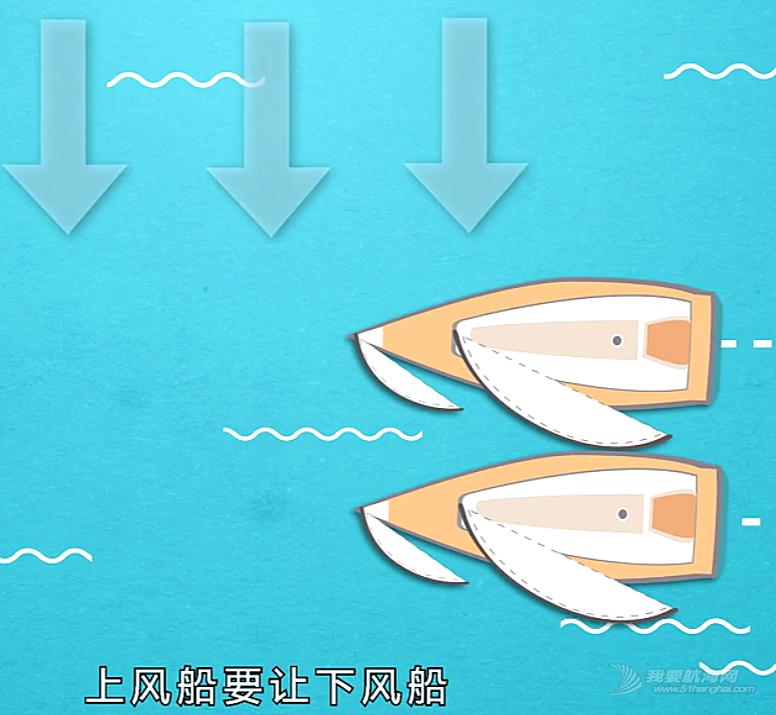 上风 当两条船同舷风并相联时,上风船要避让下风船。