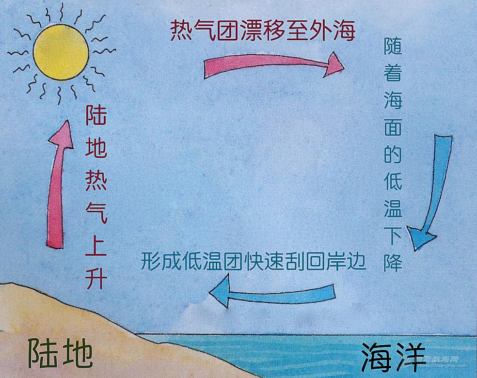 天气预报 近岸行驶帆船常碰到海风,跟天气预报的风况完全不一致。