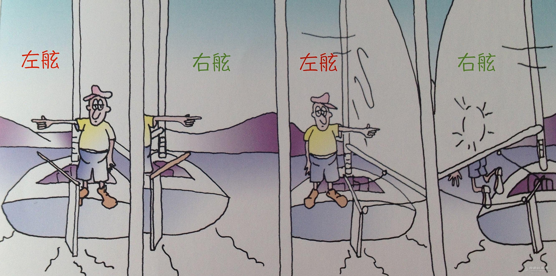 中轴线 伙伴们,左右舷风都辨清了吗?