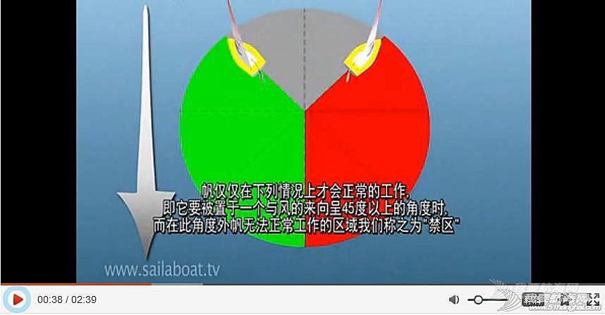 帆船运动,爱好者,中国,动画,技术 帆船基本技术与原理讲解(1/5) Introduction