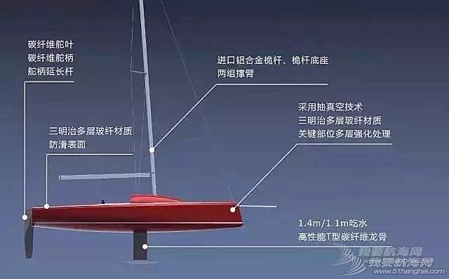 """中国城市,俱乐部,大奖赛,最大的,上海 赛事招募 百万大奖!百万人气!全国最""""壕""""帆船赛即将在临港开战"""