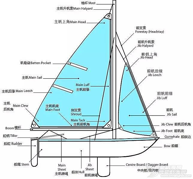 新中国成立,生日快乐,基础知识,爱好者,去哪里 七天零基础帆船进阶