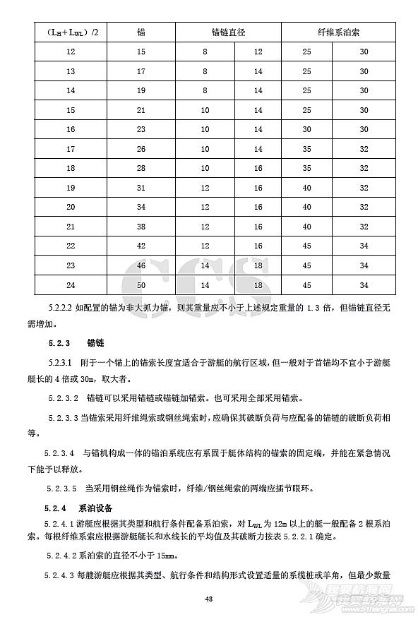 国内帆艇船检标准普及性解释系列讲座(十四)