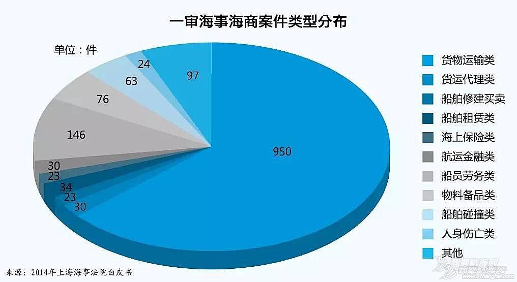 上海海事法院发布2014年海事审判白皮书