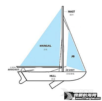 这些英语俗语都和航海有关系English terms that have nautical origins