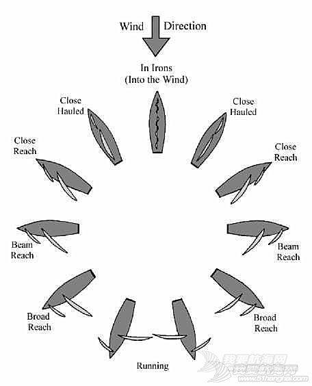 帆船航行中的真风概念  基础理论