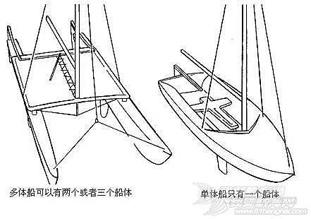 帆船课堂第三讲  帆船结构