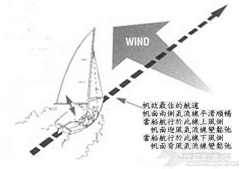 帆船课堂第十四讲   进阶技巧