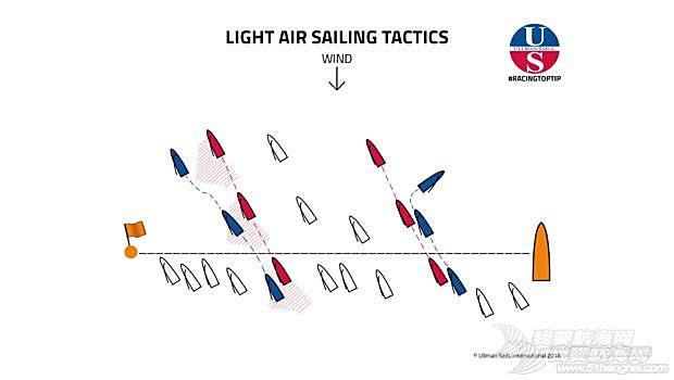 小风天帆船赛相应战术
