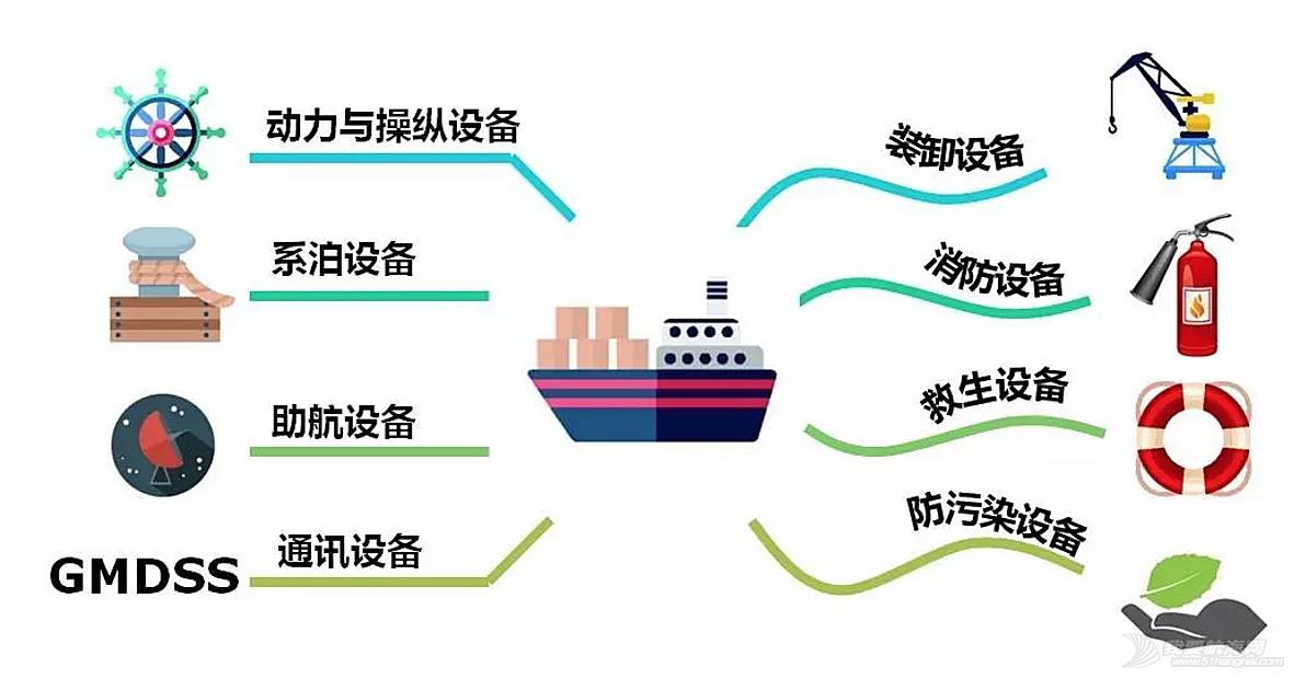 集装箱船,通讯设备,消防设备,柴油机,散货船 船用设备知多少?帆船与航海必须要知道的那些设施!