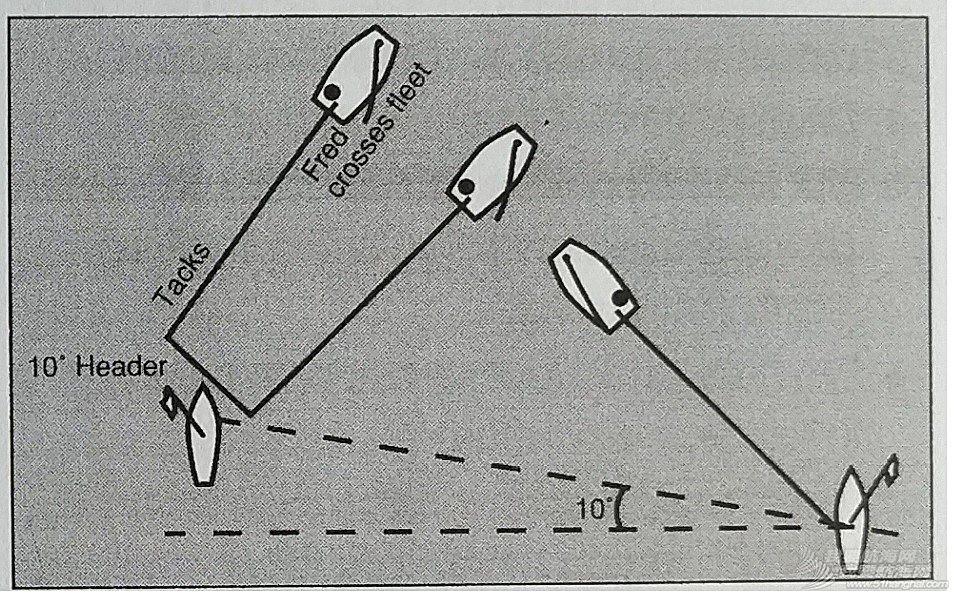 战术,起航,迎风航程,顺风航程,终点 《乐观级帆船竞赛手册》---第二部分---6 战术
