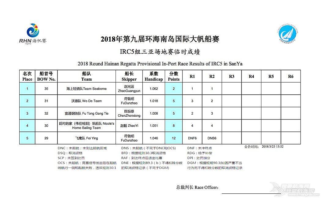 【视频】碧桂园杯2018第九届环海南岛国际大帆船赛三亚场地赛赛况