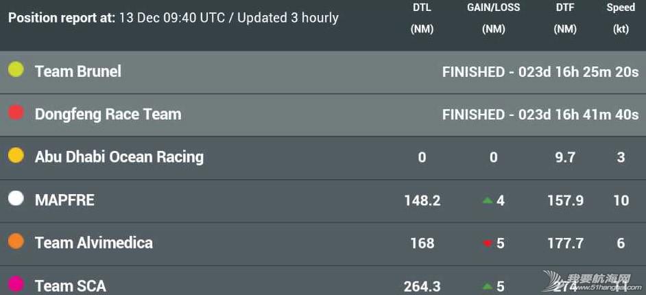 布鲁,内尔,东风,帆船,赛段 第二赛段东风队十几分钟之差屈居第二,布鲁内尔队获第一 沃尔沃环球帆船赛前线报道 赛事排名表,东风队位列第二 212653cm2a1gq21mmaq11m