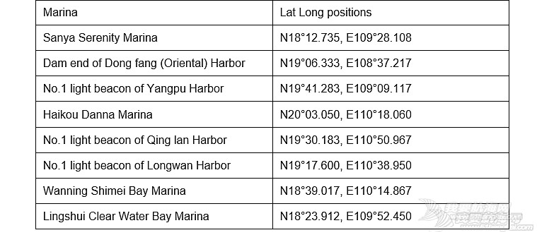 9th Round Hainan Regatta Sailing Instructions 2018