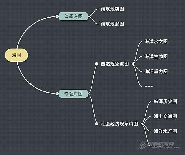 海图基础概述