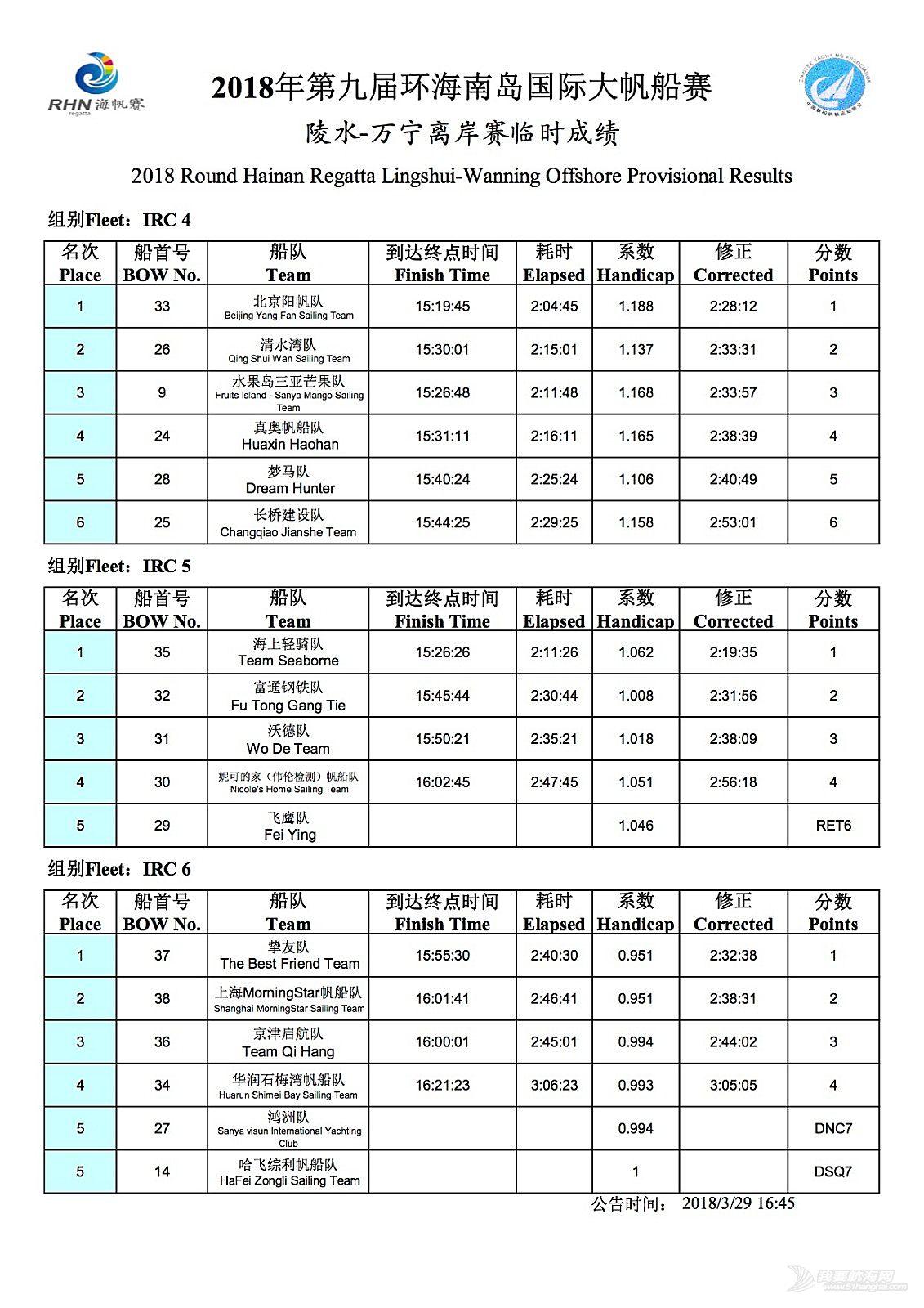 【组图】直击碧桂园2018海帆赛三亚-陵水-万宁半环拉力赛实况
