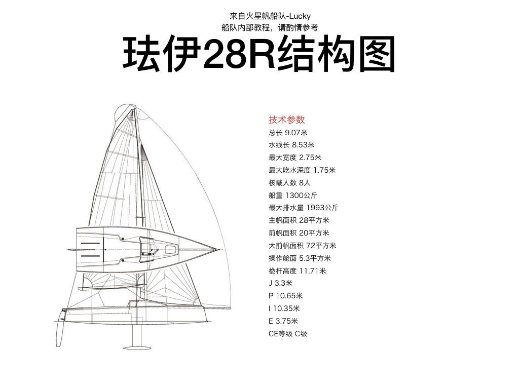 帆船,关于,Tack,操作,本文 X帆心得系列之一:珐伊28R-关于帆船比赛中如何顺利正确的操作主帆、前帆、球帆