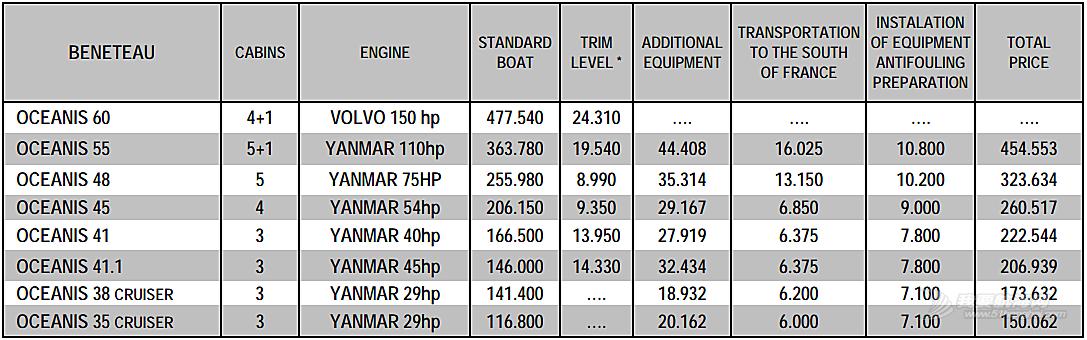 关于买船的问题。