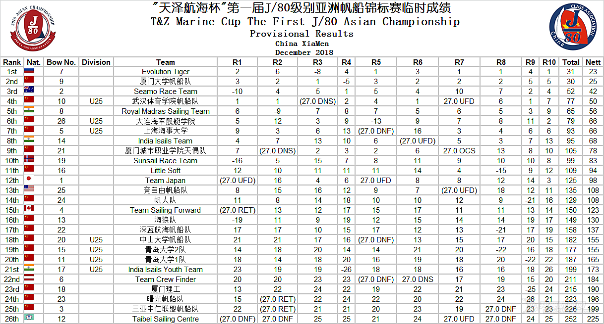 """""""天泽航海杯""""第一届J80级别亚洲帆船锦标赛-第三竞赛日战果"""