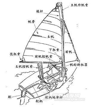 【海帆赛十周年备战锦囊】帆船器材都有些什么?(十)