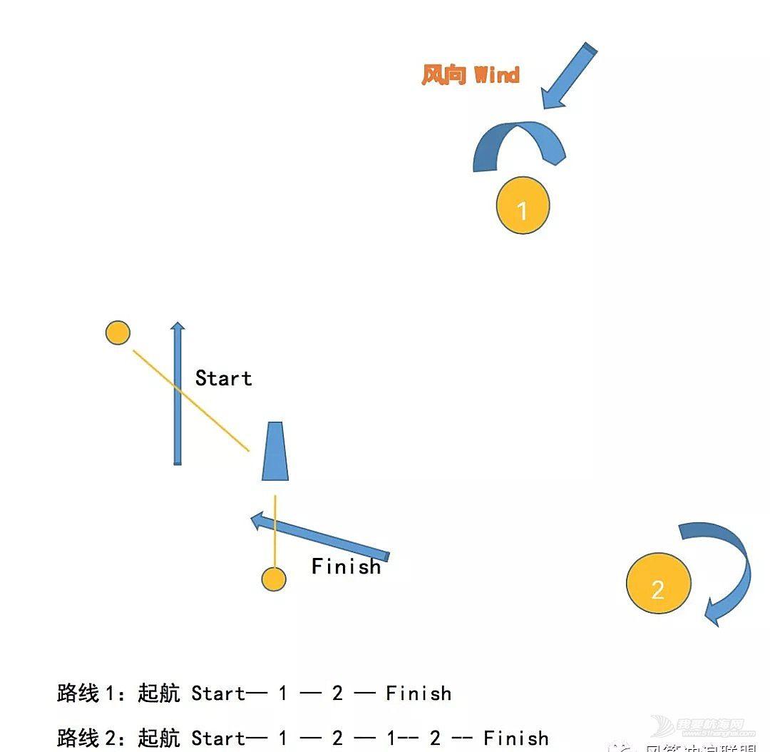 2018海南亲水运动季国际风筝板公开赛赛事规则