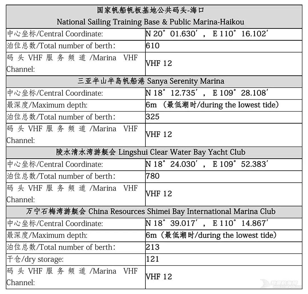 NOR of Round Hainan Regatta 2019