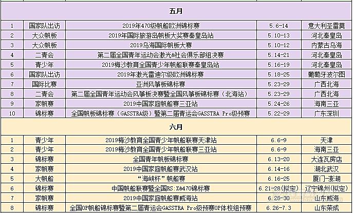 2019年中国帆船帆板运动协会年度赛事计划
