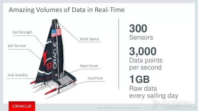 """高科技、大数据,如何让帆船运动更""""聪明""""?w6.jpg"""
