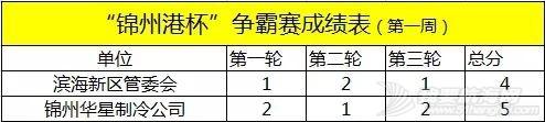 """中国家帆赛·锦州站系列活动—— """"锦州港杯""""争霸赛、""""锦周杯""""对抗赛,首周赛况w9.jpg"""