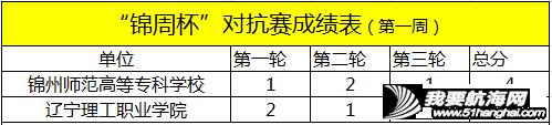 """中国家帆赛·锦州站系列活动—— """"锦州港杯""""争霸赛、""""锦周杯""""对抗赛,首周赛况w17.jpg"""