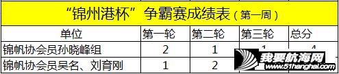 """中国家帆赛·锦州站系列活动—— """"锦州港杯""""争霸赛、""""锦周杯""""对抗赛,首周赛况w23.jpg"""