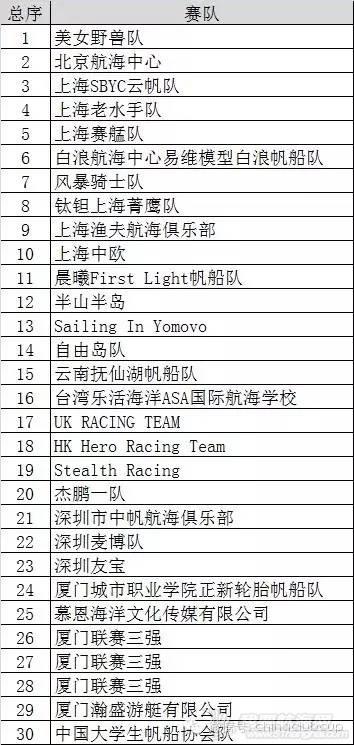 """第11届中国""""俱乐部杯""""帆船挑战赛赛队及选手公示w1.jpg"""