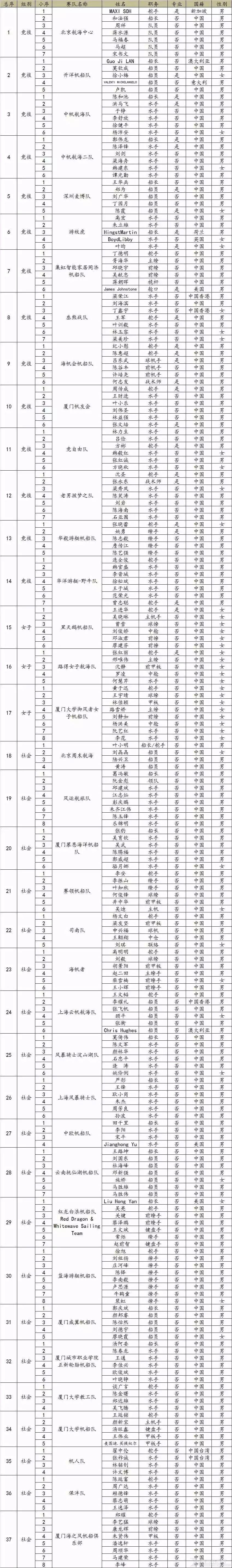 第13届中国俱乐部杯帆船挑战赛选手公示w2.jpg