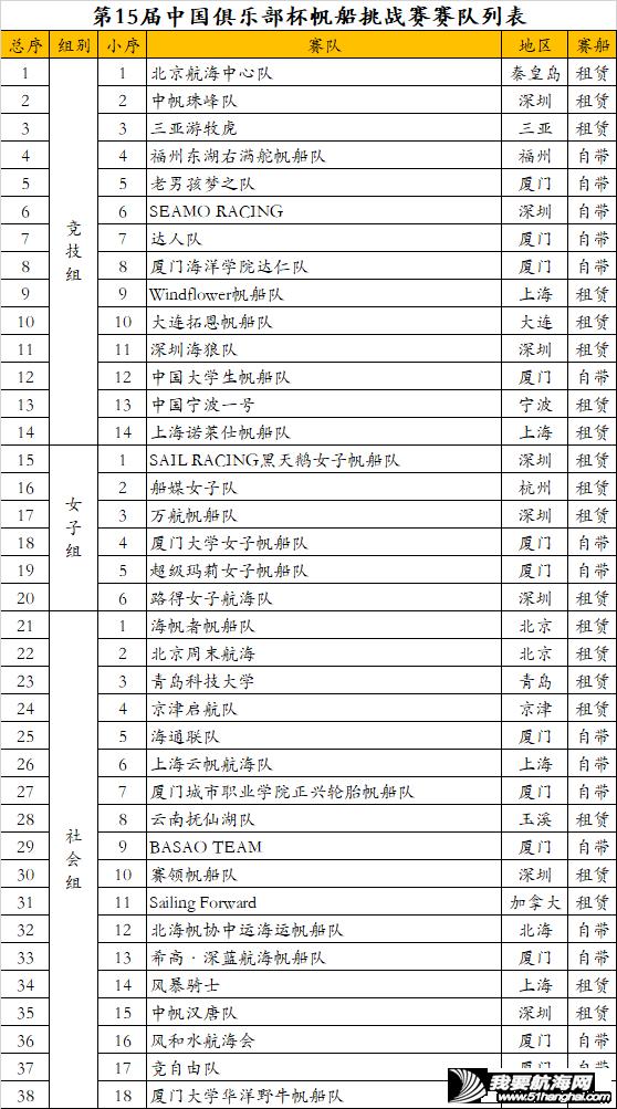 第15届中国俱乐部杯帆船挑战赛选手公示w1.jpg