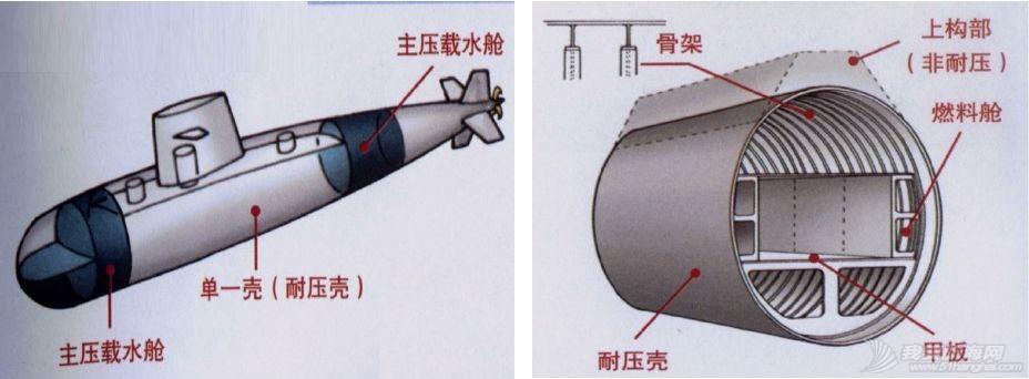 单壳体、双壳体、个半壳体,潜艇外壳有多少种,又有何不同?w1.jpg
