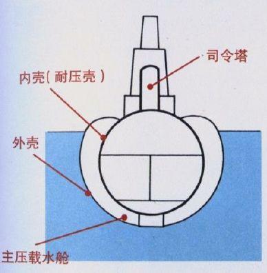 单壳体、双壳体、个半壳体,潜艇外壳有多少种,又有何不同?w4.jpg