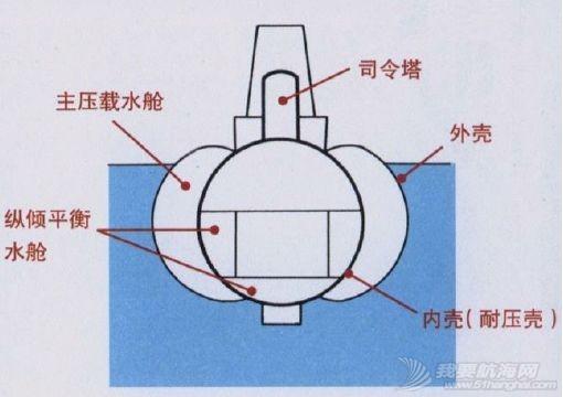 单壳体、双壳体、个半壳体,潜艇外壳有多少种,又有何不同?w6.jpg