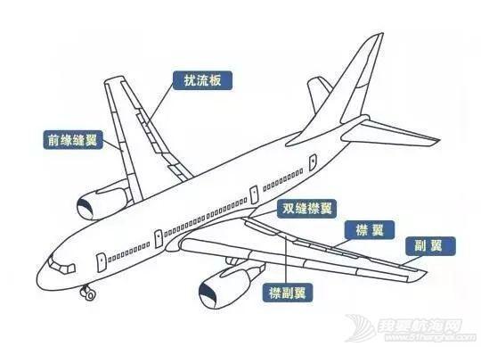 飞机上的襟翼、缝翼、副翼、扰流板,各自的作用是什么?w1.jpg