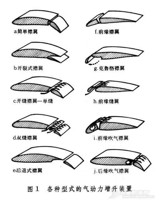 飞机上的襟翼、缝翼、副翼、扰流板,各自的作用是什么?w6.jpg