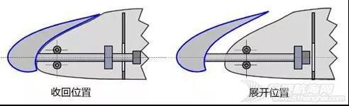 飞机上的襟翼、缝翼、副翼、扰流板,各自的作用是什么?w12.jpg