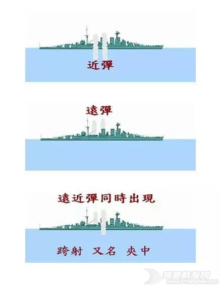 齐射、半齐射、全齐射、连续射,战列舰是如何射击的?w5.jpg