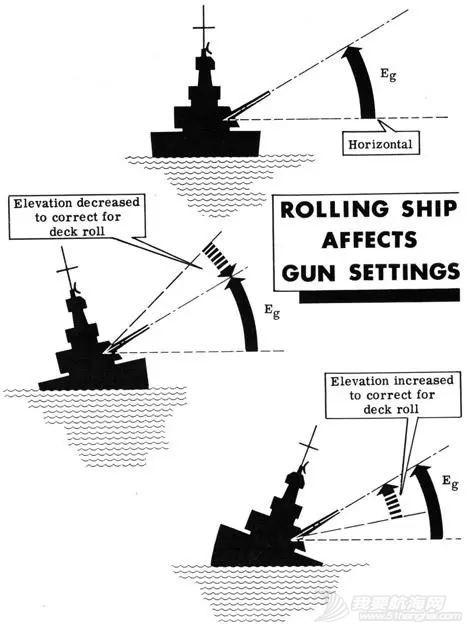 风急浪大、雾浓夜黑,战列舰主炮如何命中数十千米外的目标?w2.jpg