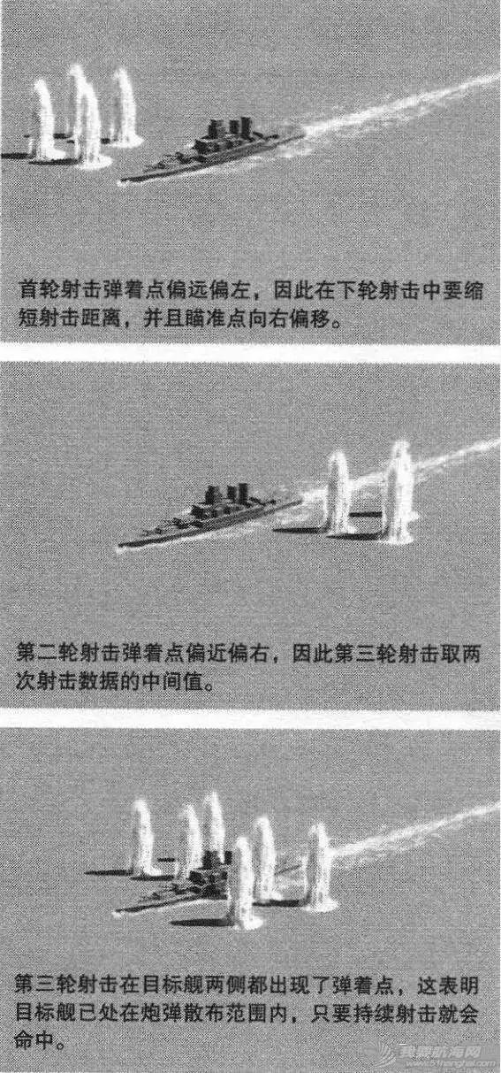 风急浪大、雾浓夜黑,战列舰主炮如何命中数十千米外的目标?w3.jpg