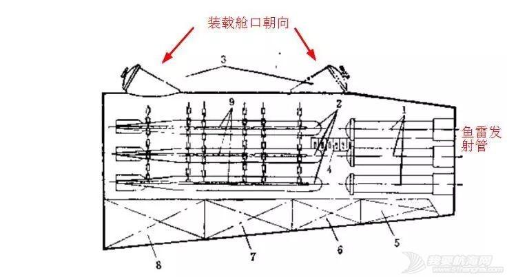 鱼雷体型那么大,有几种方法将它装到潜艇舱内?w4.jpg
